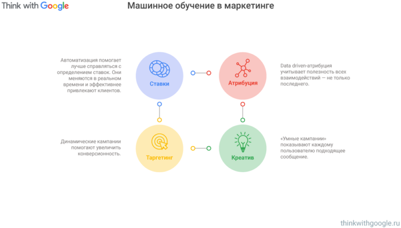 Атрибуция 2. Think with Google. Ник Смольянинов.