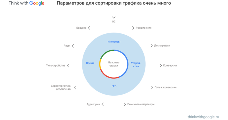 Сортировка трафика. Think with Google. Ник Смольянинов.